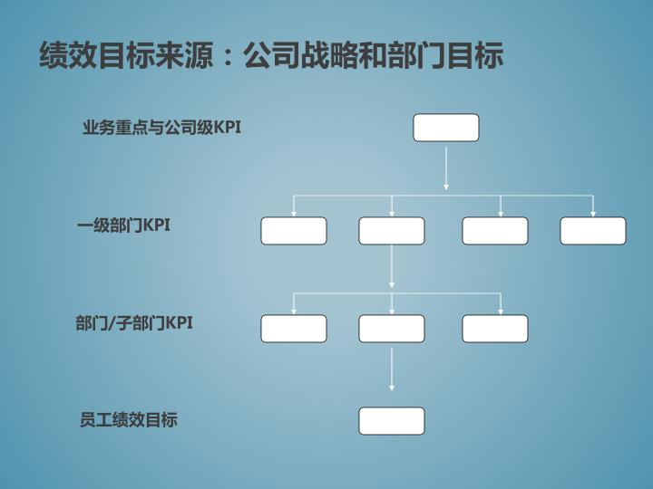 绩效目标来源:公司战略和部门目标