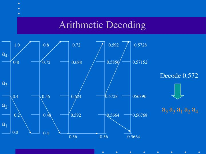 Arithmetic Decoding