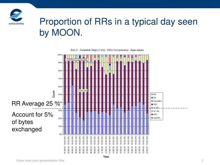 Proportion of RRs in a typical day seen by MOON.