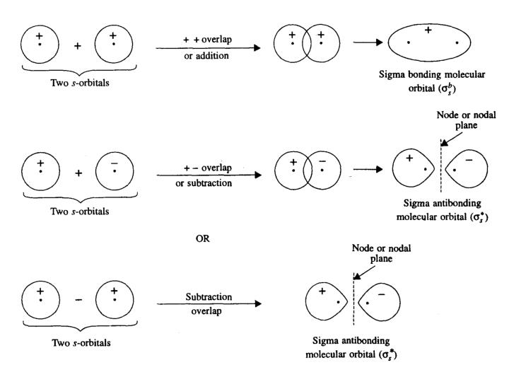 Molecular orbital theory of simple diatomic molecules and ions