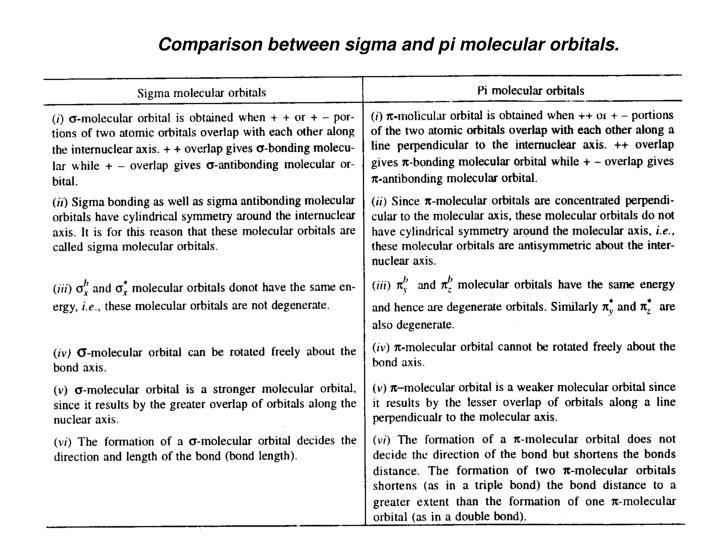 Comparison between sigma and pi molecular orbitals.