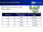 monthly growth example