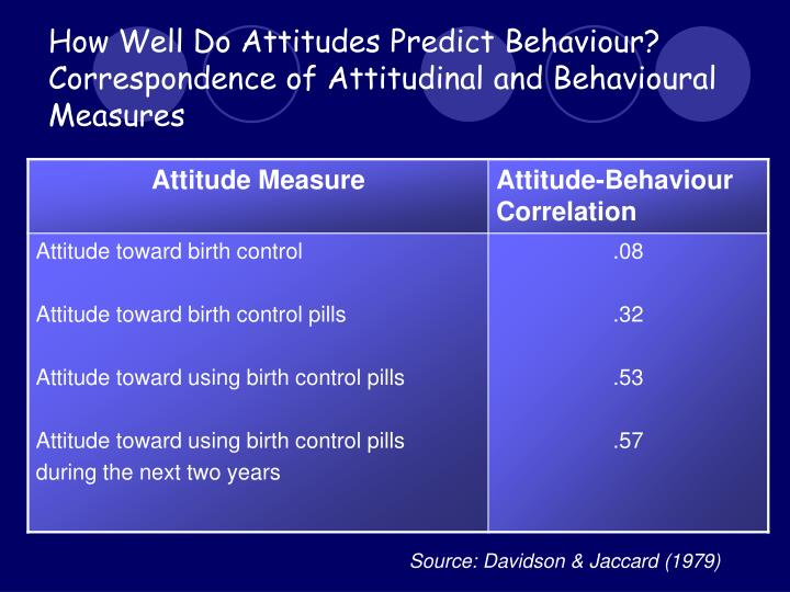 can attitude predict behavior correspondence principle Free coursework on in what circumstances can attitudes predict behaviour from essayukcom, the uk essays company for essay, dissertation and coursework writing.