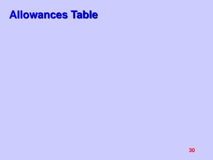 Allowances Table
