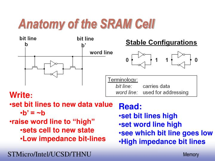 Anatomy of the SRAM Cell