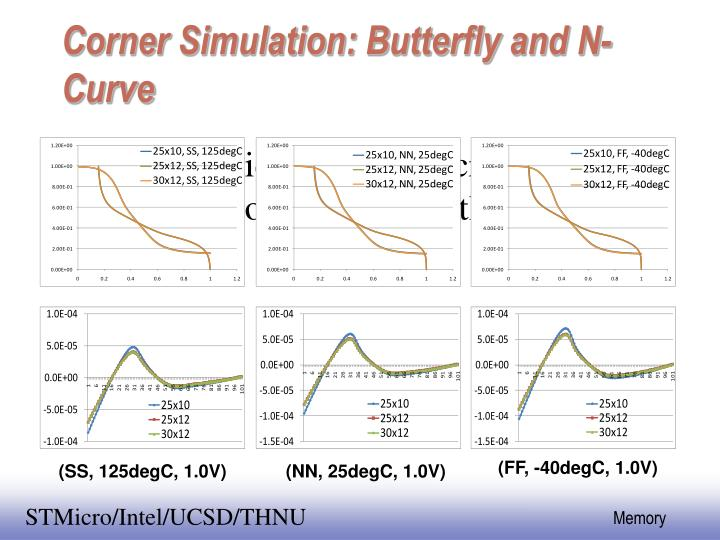Corner Simulation: Butterfly and N-Curve
