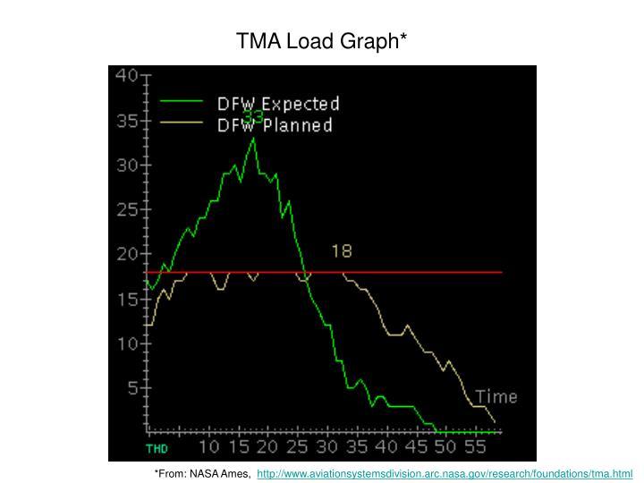 TMA Load Graph*