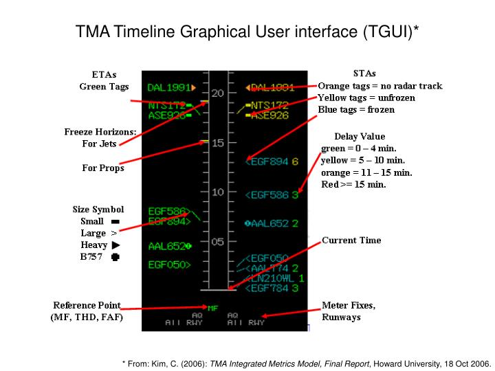 TMA Timeline Graphical User interface (TGUI)*