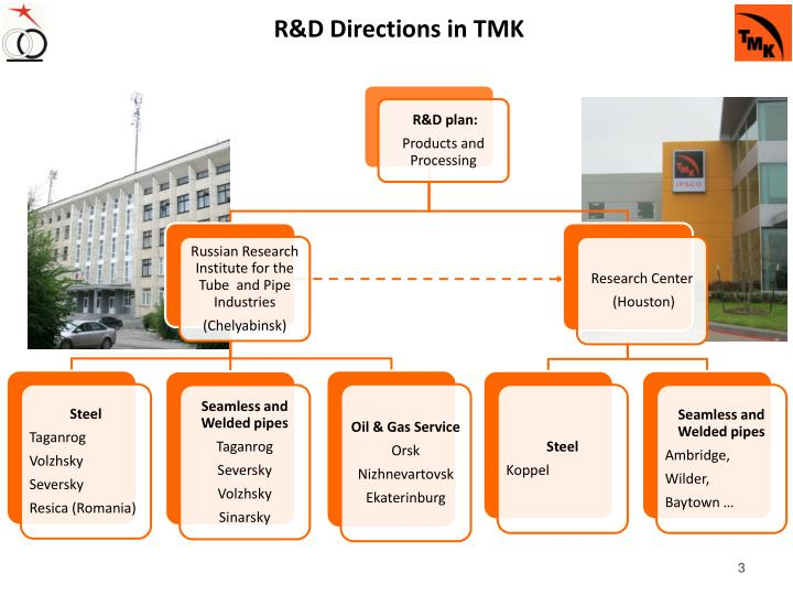 R d directions in tmk