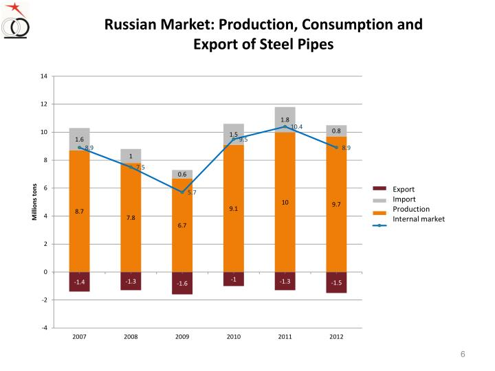Russian Market: Production, Consumption and Export of Steel Pipes