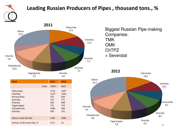 Leading Russian Producers of Pipes