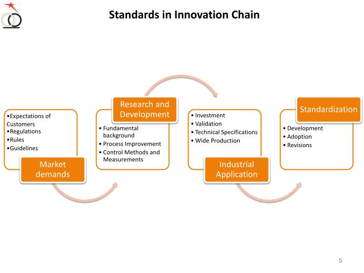 Standards in Innovation Chain