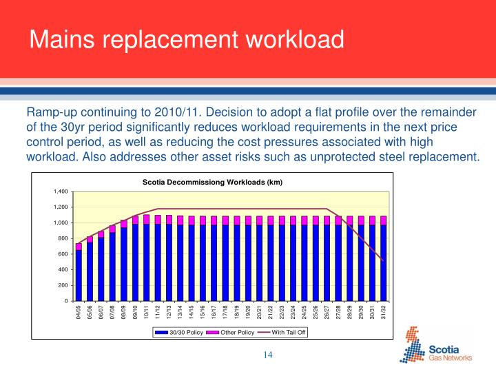 Mains replacement workload