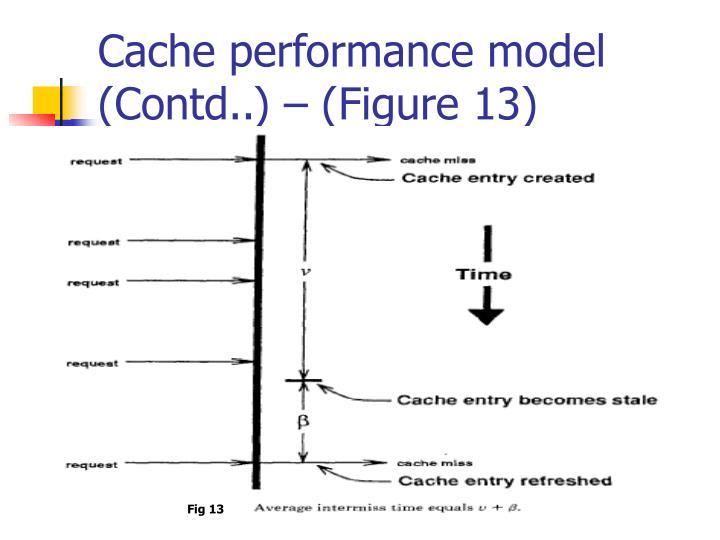 Cache performance model (Contd..) – (Figure 13)