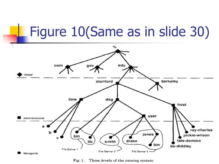 Figure 10(Same as in slide 30)