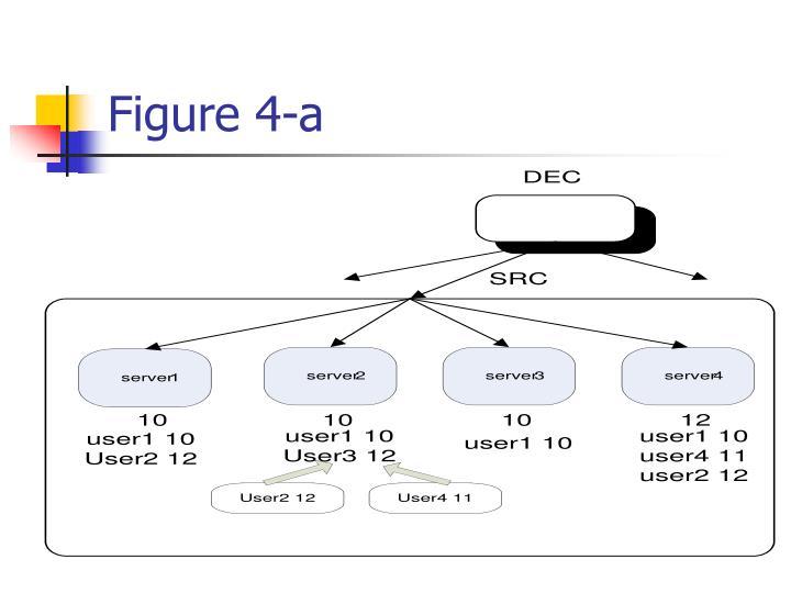 Figure 4-a
