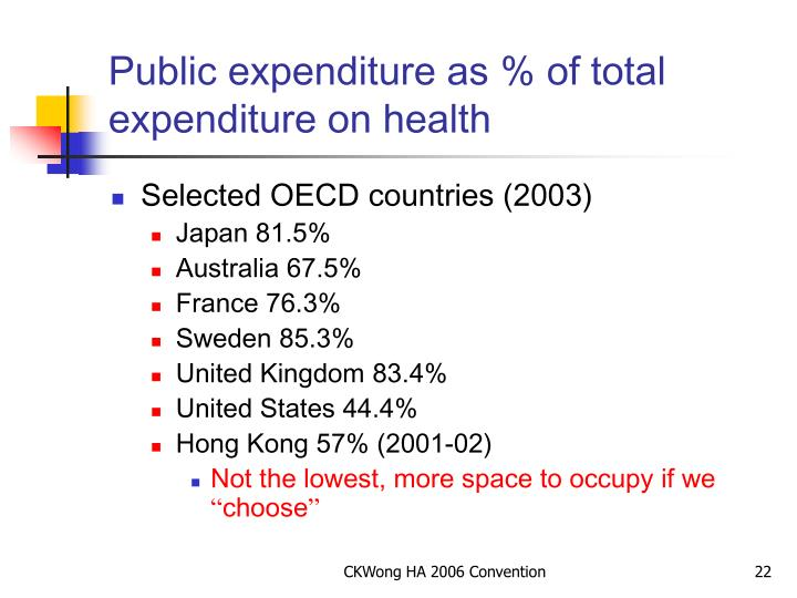Public expenditure as % of total expenditure on health