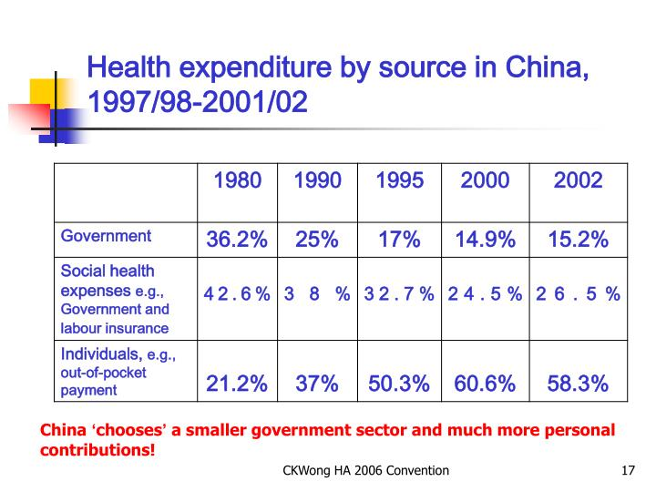 Health expenditure by source in China, 1997/98-2001/02