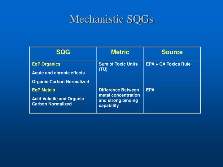Mechanistic SQGs