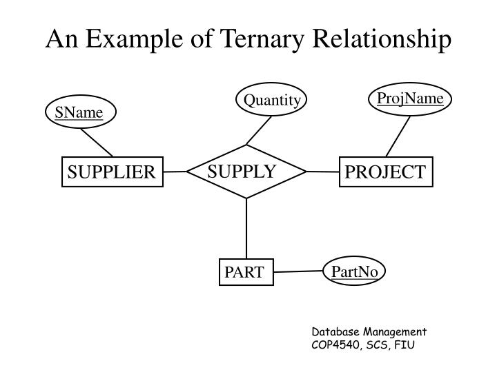 An example of ternary relationship