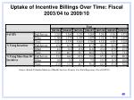 uptake of incentive billings over time fiscal 2003 04 to 2009 10