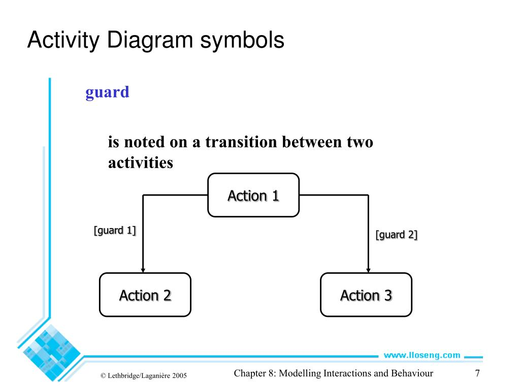 Ppt Chapter 8 Modelling Interactions And Behaviour Uml Activity Diagram Powerpoint Presentation Id 6649922