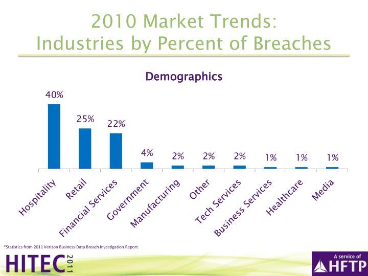 2010 Market Trends: