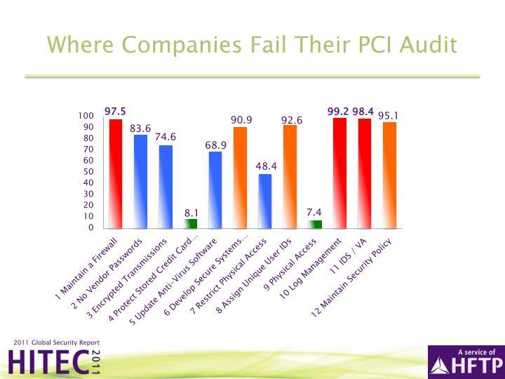 Where Companies Fail Their PCI Audit