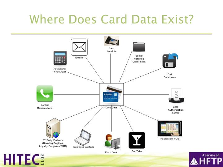 Where Does Card Data Exist?