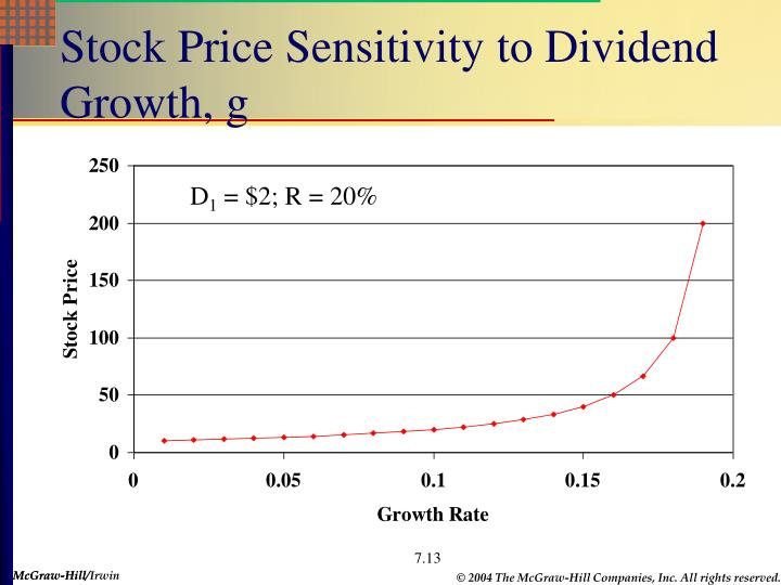 Stock Price Sensitivity to Dividend Growth, g