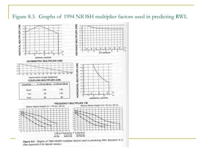 Figure 8.3.  Graphs of 1994 NIOSH multiplier factors used in predicting RWL
