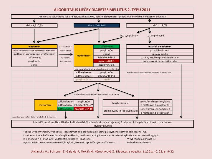 Uličiansky V., Schroner Z, Galajda P, Mokáň M, Némethyová Z. Diabetes a obezita, 11,2011, č. 22, s. 9-32