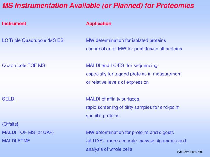MS Instrumentation Available (or Planned) for Proteomics