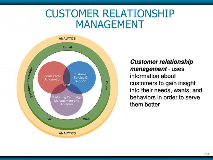 sales and customer relation customer behavior