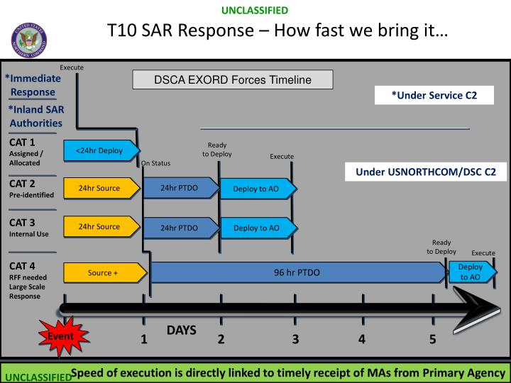 T10 SAR Response – How fast we bring it…