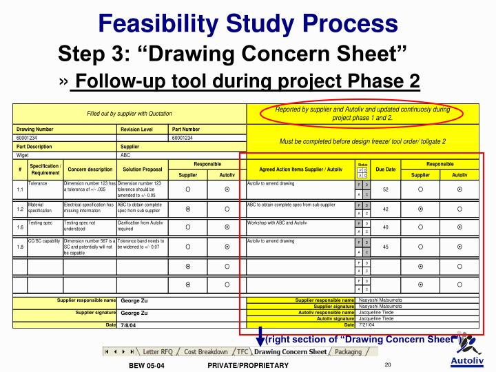 a feasibility study of step n The project initiation phase is the 1st phase in the project management life cycle, as it involves starting up a new project you can start a new project by defining its objectives, scope, purpose and deliverables to be produced.