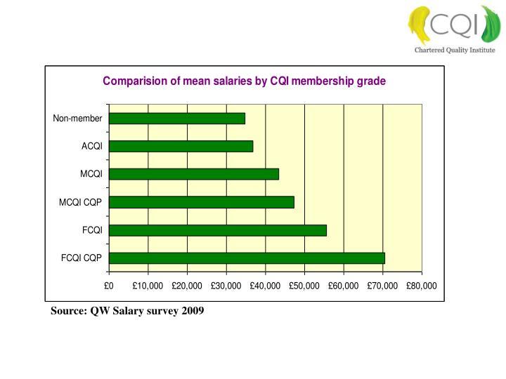 Source: QW Salary survey 2009
