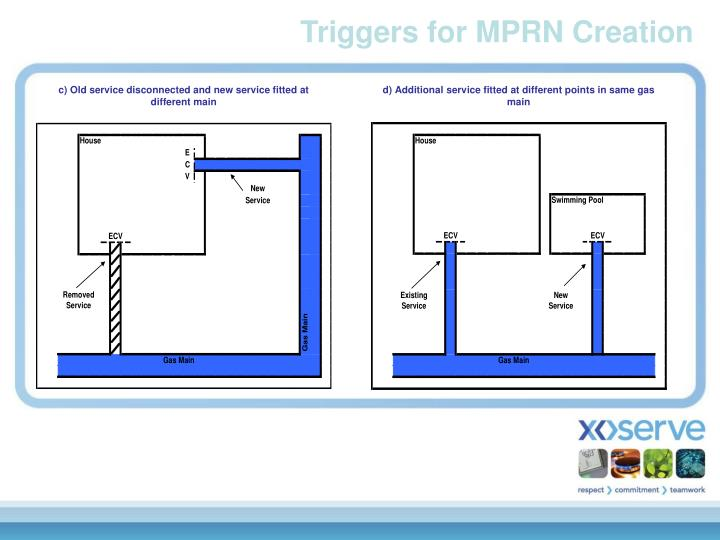 Triggers for MPRN Creation