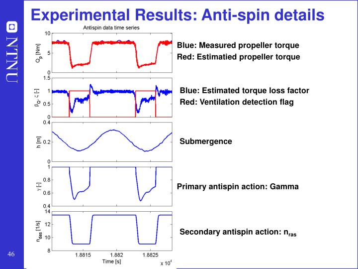 Experimental Results: Anti-spin details