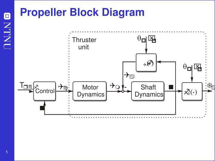 Propeller Block Diagram