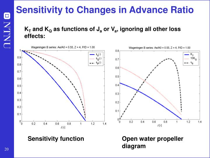 Sensitivity to Changes in Advance Ratio