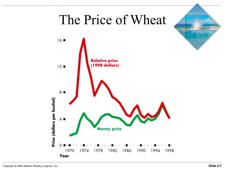 The Price of Wheat
