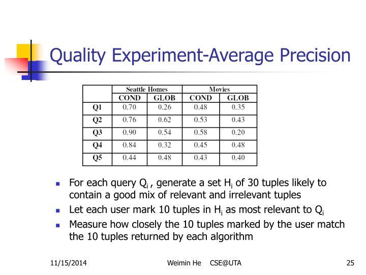 Quality Experiment-Average Precision