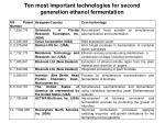 ten most important technologies for second generation ethanol fermentation