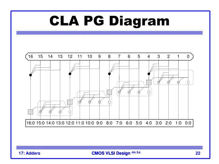 CLA PG Diagram
