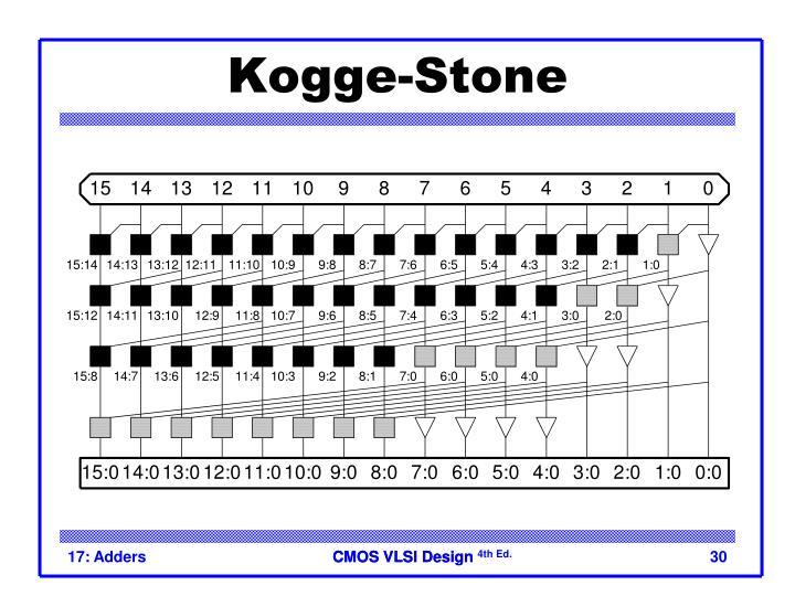 Kogge-Stone