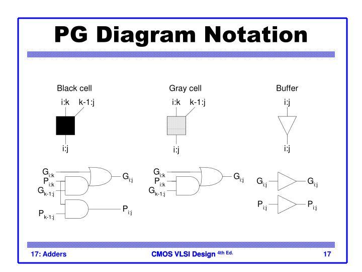 PG Diagram Notation