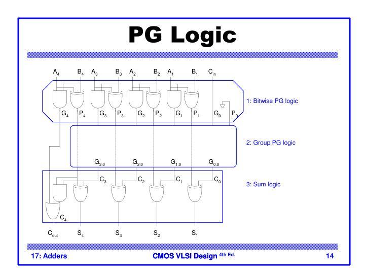 PG Logic