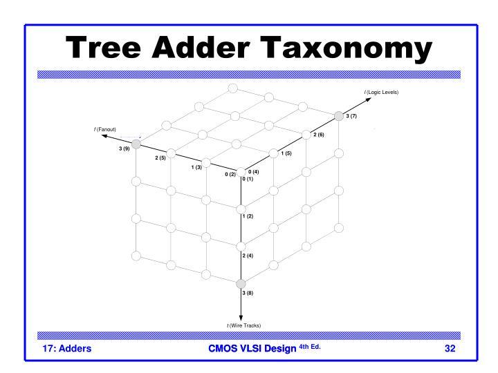 Tree Adder Taxonomy