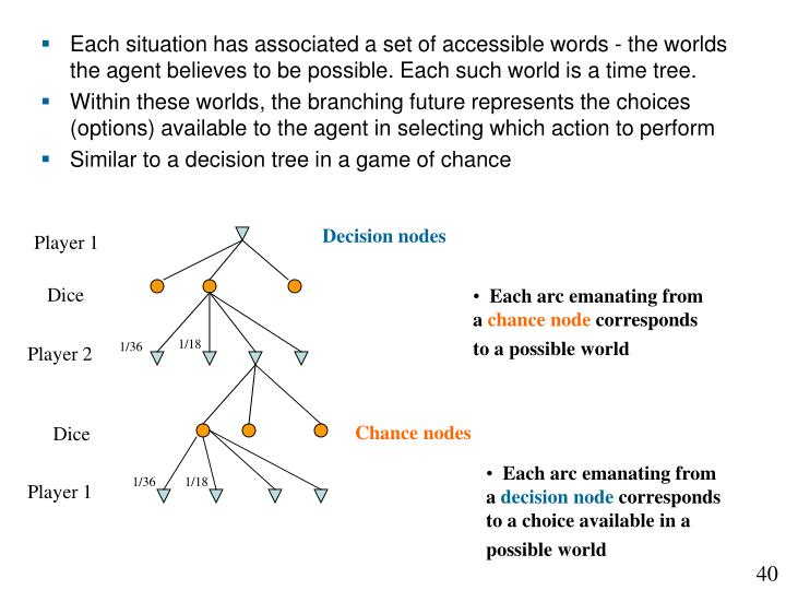 Each situation has associated a set of accessible words - the worlds the agent believes to be possible. Each such world is a time tree.